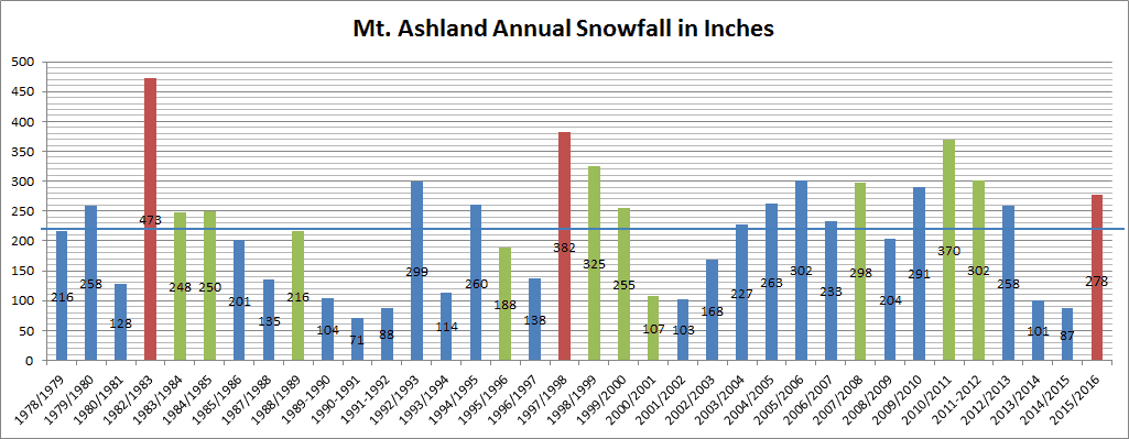 Mt. Ashland snowfall data since 1978. Strong El Nino years are red. La Nina years are green. the horizontal line is the 35-year average.