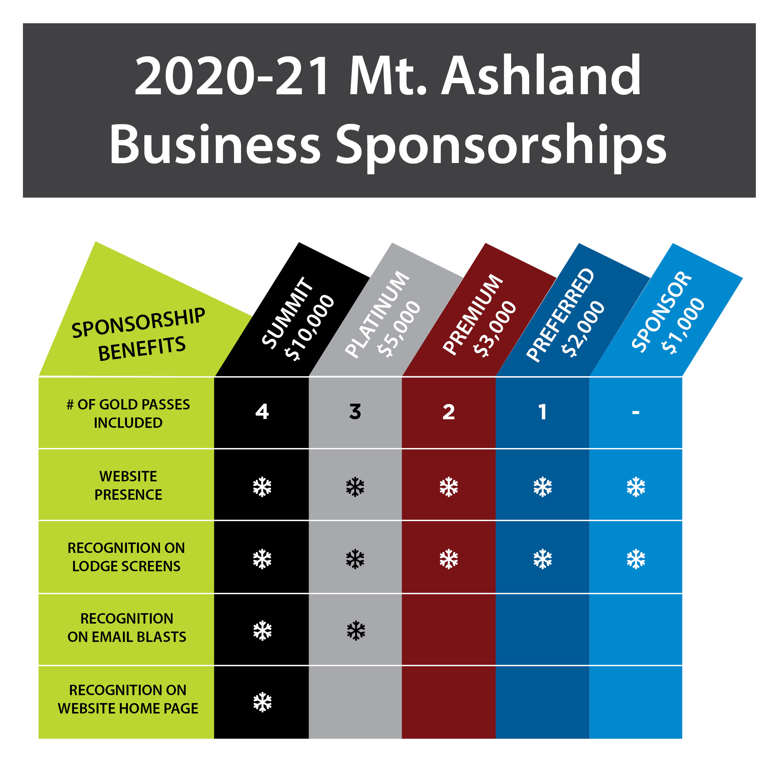 Mt. Ashland Business Sponsor chart