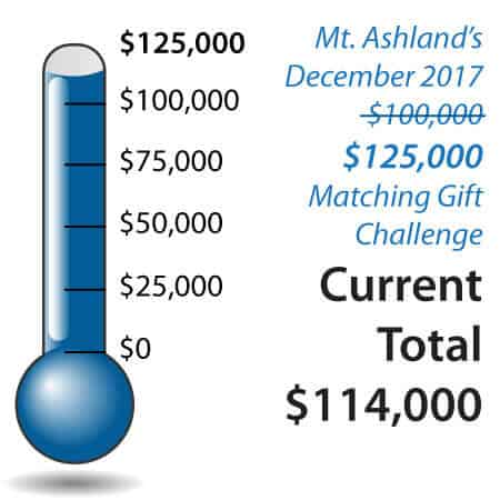 Mt. Ashland's $125,000 Community Challenge progress thermometer