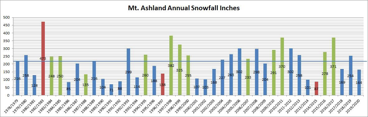 Seasonal Snowfall At Mt. Ashland Through 2020